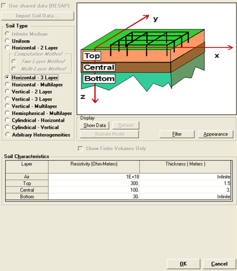 Soil model analysis in CDEGS